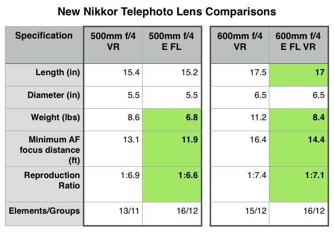 The new 500mm and 600mm f/4E Nikkors compared to their predecessors.